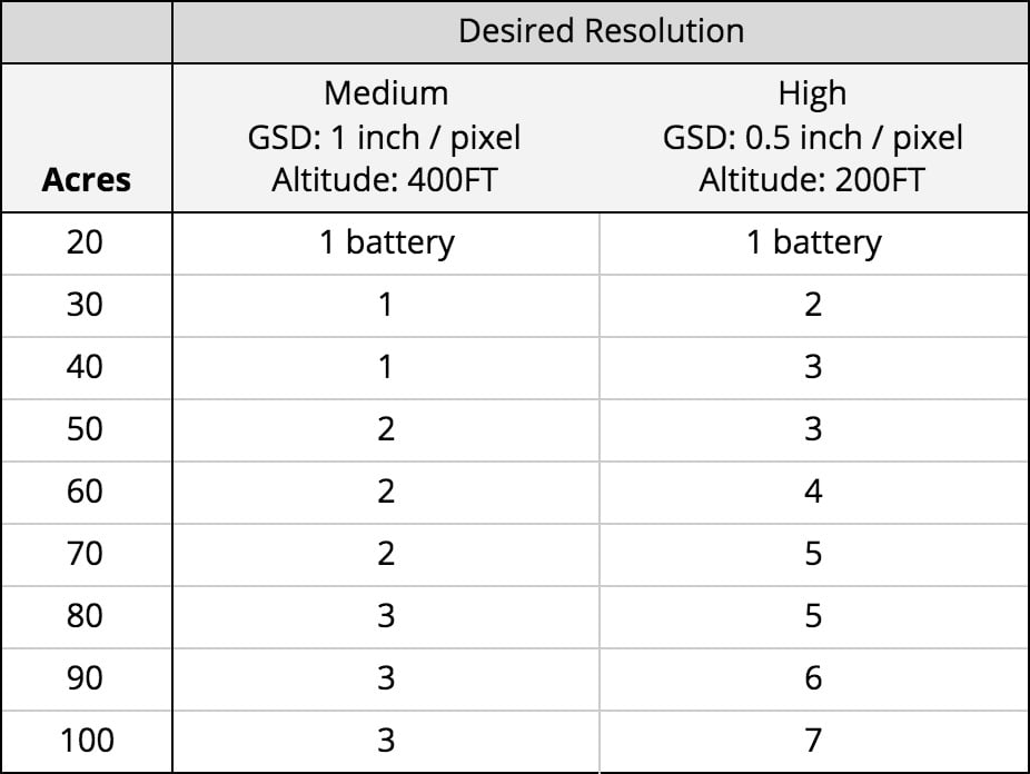 3DR Site Scan multi-battery