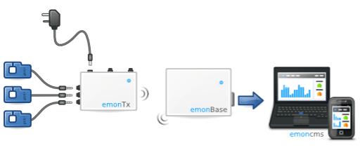 Emon workflow
