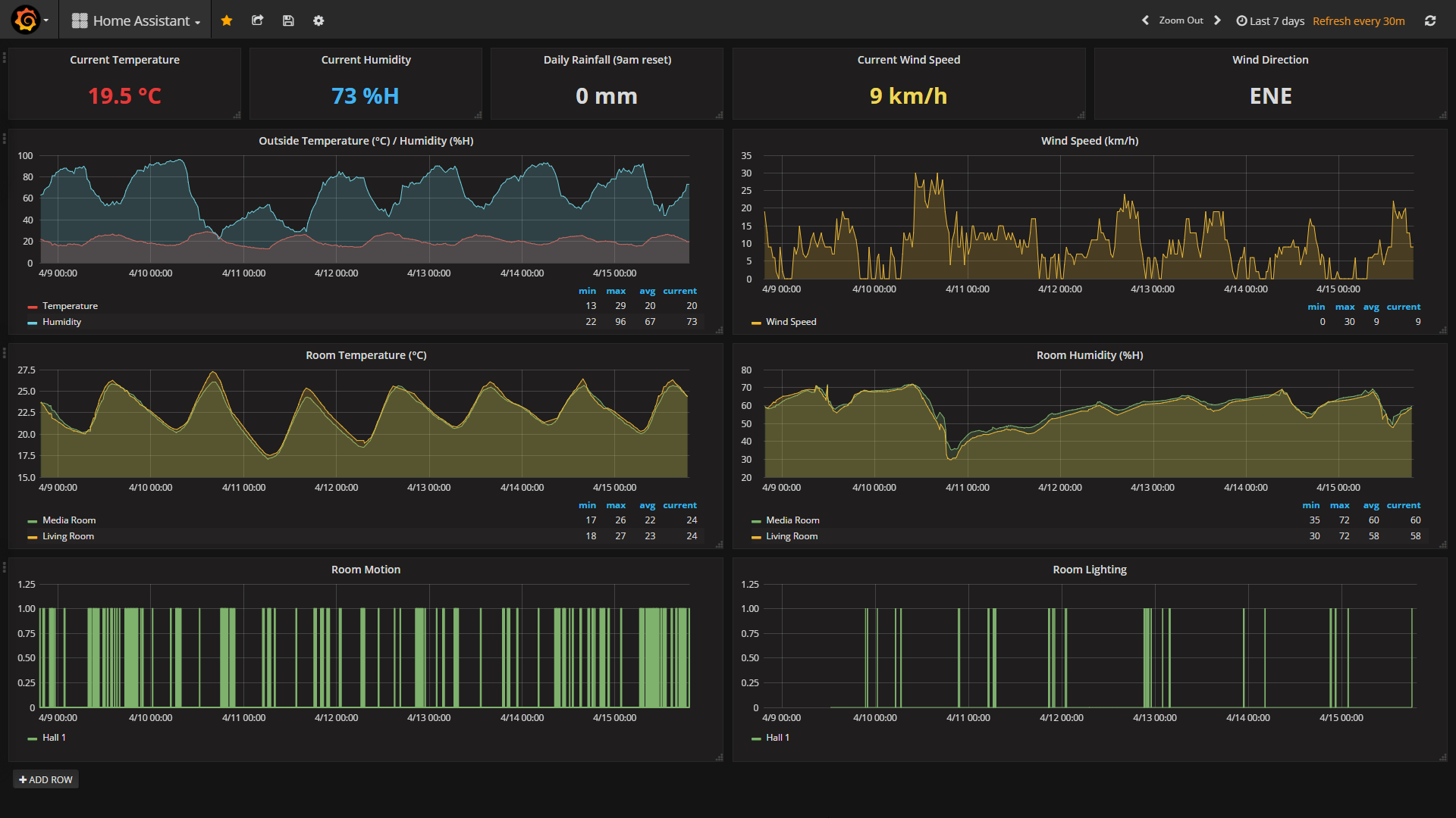 Grafana data logging